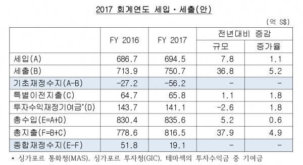 2017년 회계연도 싱가포르 정부 예산(안) 발표
