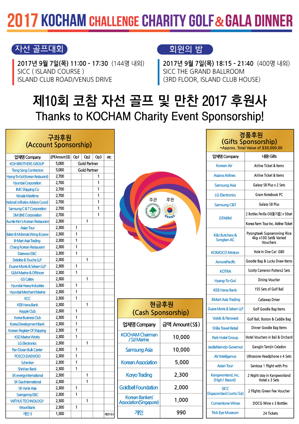 Thank you for your sponsorship for KOCHAM Charity Challenge! 2017년 자선행사 후원에 감사드립니다!