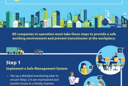 운영재개를 위한 Safety Management Measure 안내:  2020.6.2부터 서킷 브레이커(Circuit Breaker) 단계적 완화