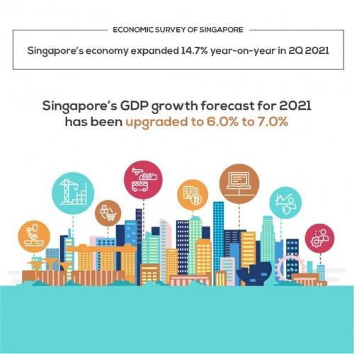 싱가포르의 2021년 경제성장률전망 6~7%로 상향 조정 (기존 4-6%)
